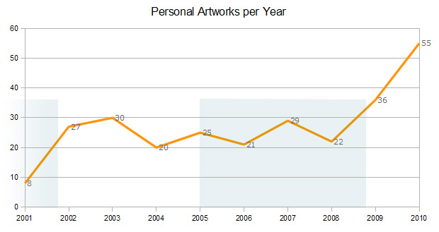 Thomas Artwork Statistics