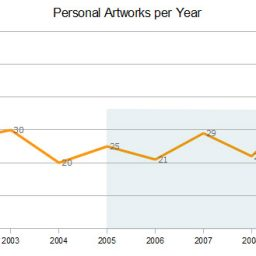 Measuring 2010's Art