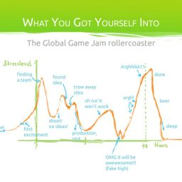 Global Game Jam 2012 - Keynote and Stress Levels