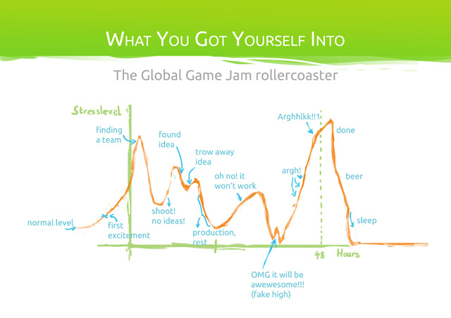 Global Game Jam 2012 - Keynote - Stress Levels
