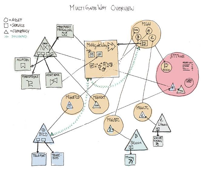 Multigateway Schematic