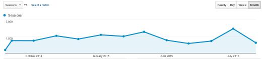 web stats 2015